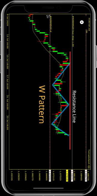 m-chart